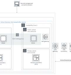 quick start architecture for extending your on premises ad ds to aws [ 1253 x 811 Pixel ]