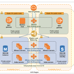 Clustering In Sql Server 2008 With Diagram Leviton Photoelectric Switch Wiring Alfresco Content Services On Aws Quick Start