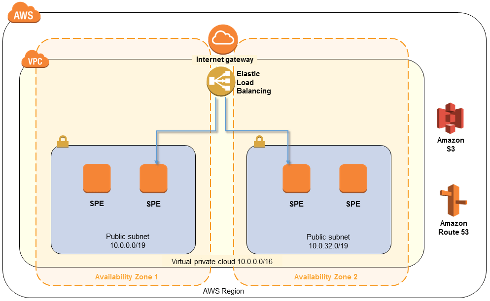 symantec endpoint protection architecture diagram 2006 dodge ram wiring engine on aws quick start for the cloud