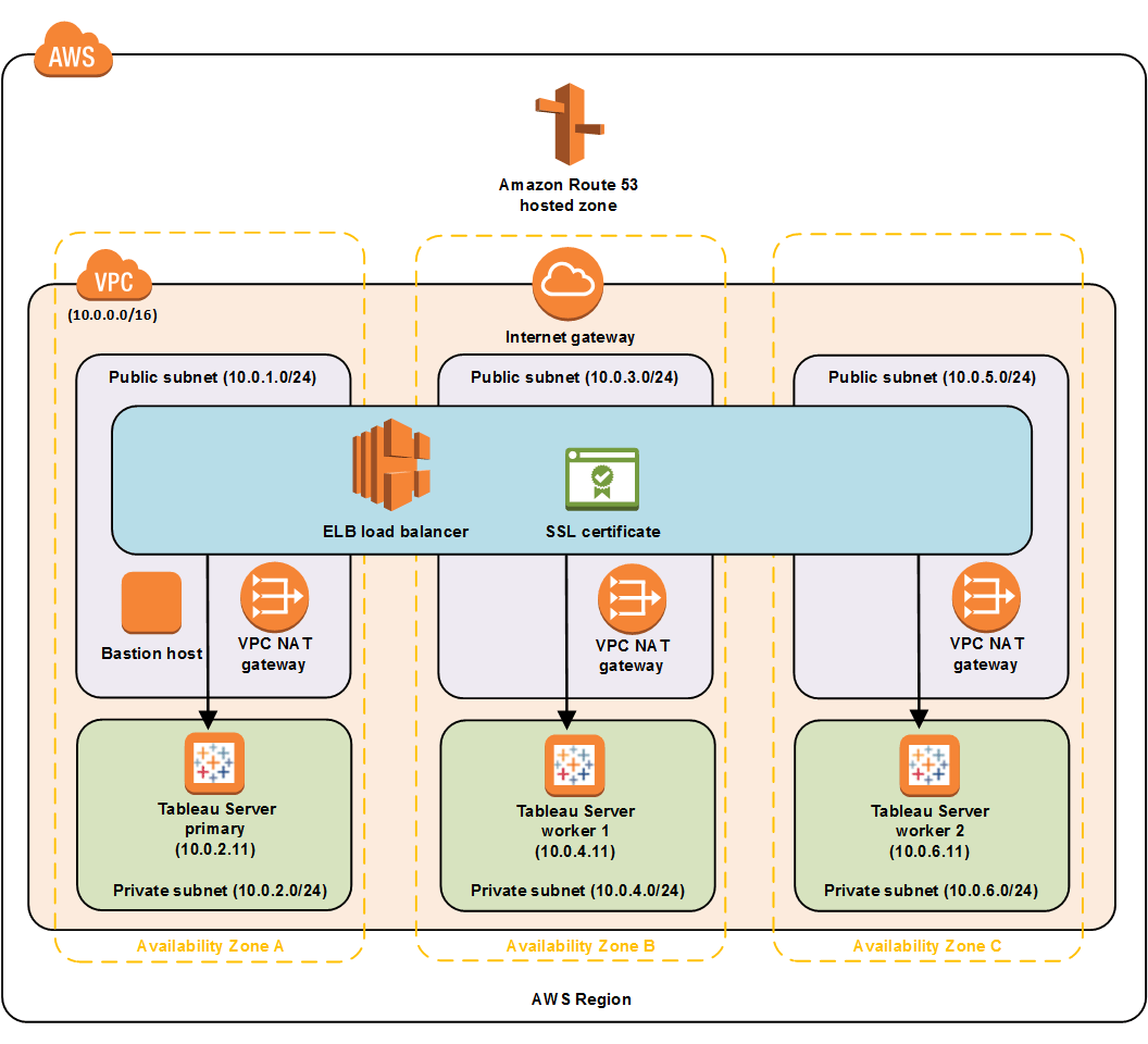 sap 3 tier architecture diagram hunter fan wiring switch tableau server on aws quick start