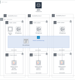 quick start architecture for tableau server on the aws cloud cluster  [ 1011 x 1004 Pixel ]