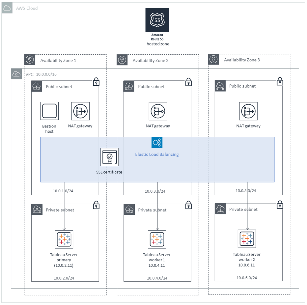medium resolution of quick start architecture for tableau server on the aws cloud cluster