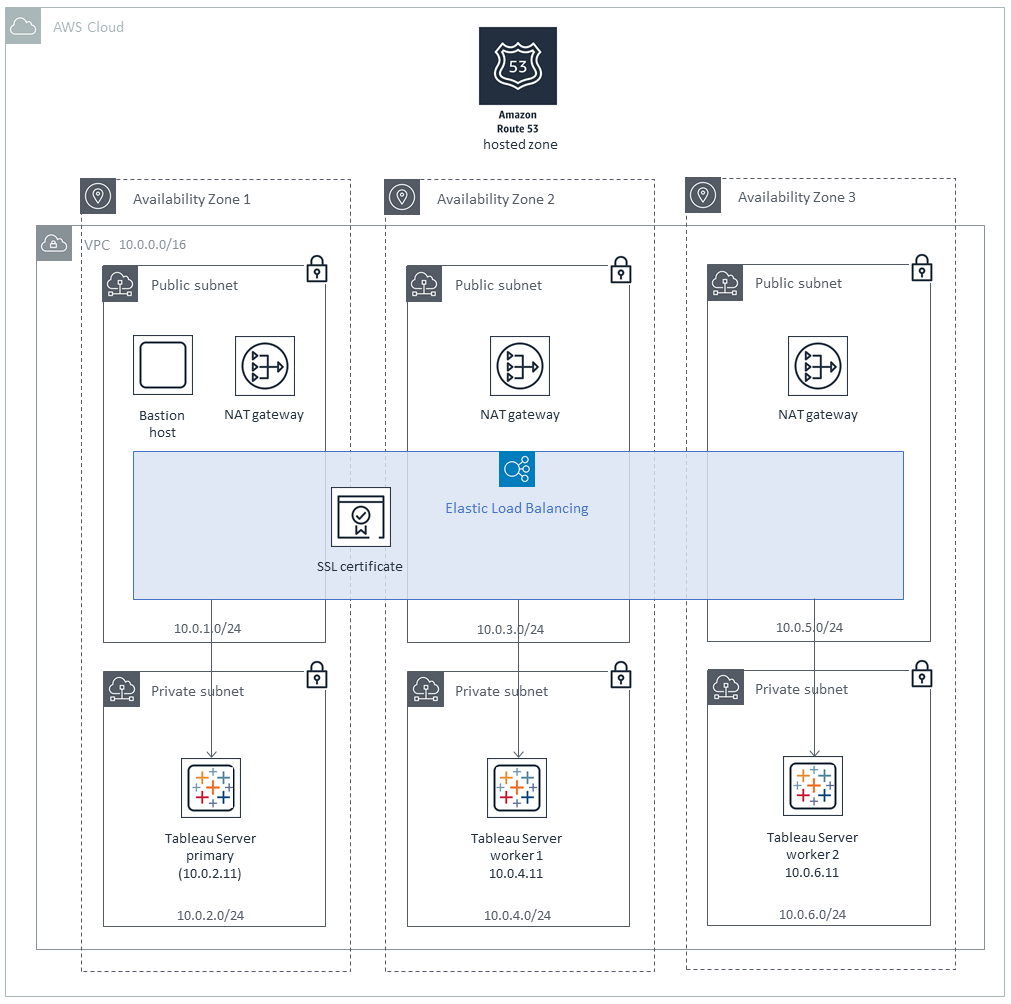 hight resolution of quick start architecture for tableau server on the aws cloud cluster