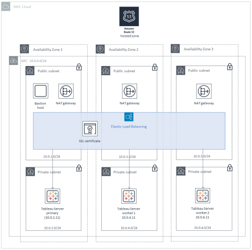 small resolution of quick start architecture for tableau server on the aws cloud cluster