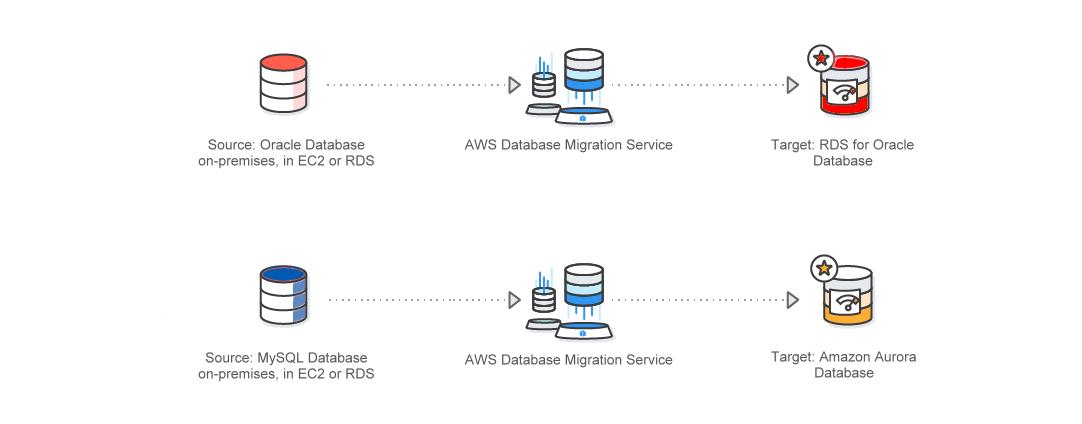 AWS Database Migration Service(簡単、安全なデータベース移行)|AWS