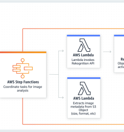 product page diagram aws step functions use case  [ 1770 x 750 Pixel ]