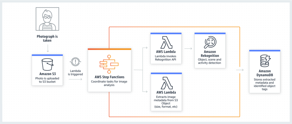 medium resolution of product page diagram aws step functions use case