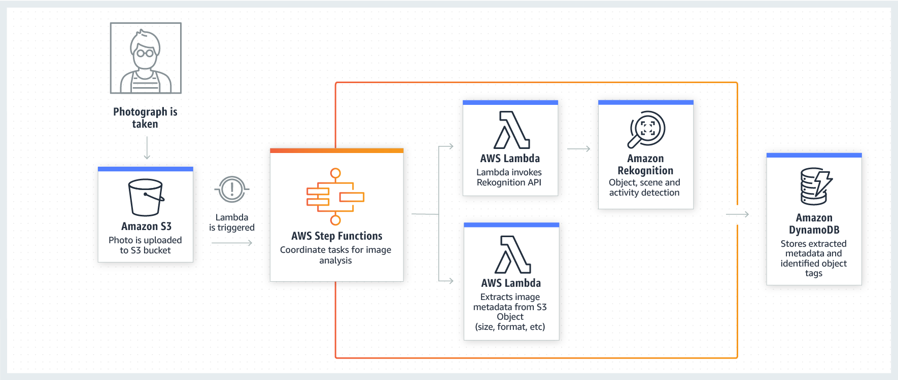 hight resolution of product page diagram aws step functions use case