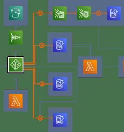 aws architecture diagram example [ 1827 x 1219 Pixel ]