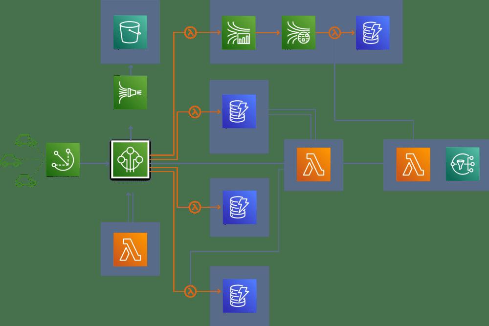 medium resolution of aws architecture diagram example