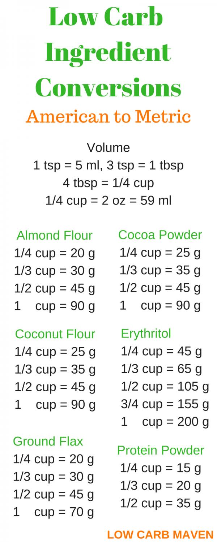 Convert 200 ml to grams - Conversion of Measurement Units