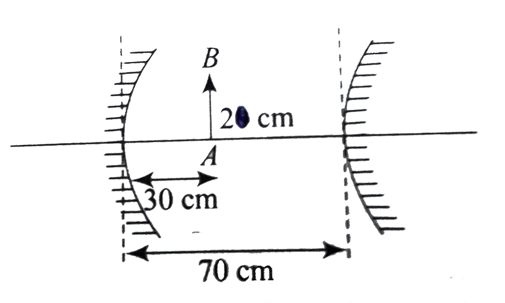 hight resolution of a concave mirror and a convex mirror of focal lengths 10cm and 15cm are places at a distance of 70cm an object ab of height 2cm is places at a distance of