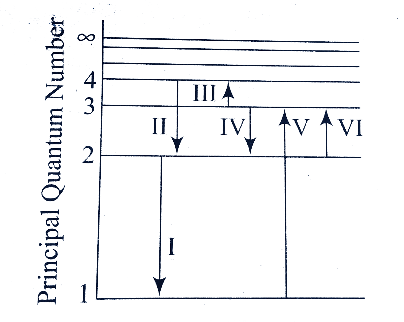 hight resolution of the figure above shown level diagram of the hydrogen atom serveral transition are market as i ii iii the diagram is only indicative and not to scale