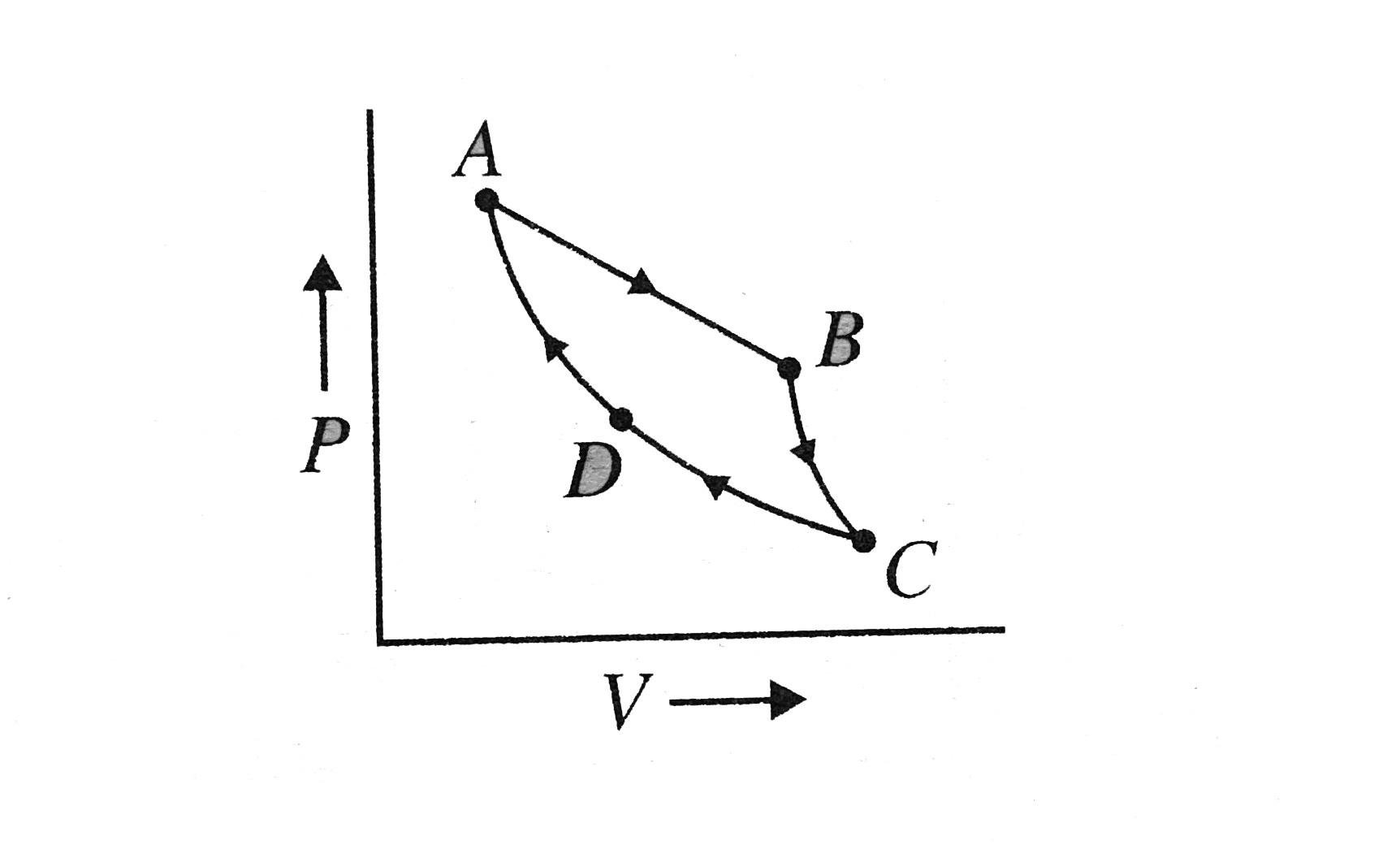 hight resolution of shows the p v diagram for a carnot cycle in this diagram