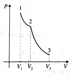 temperature of the gas find the total work done during the isothermal and adiabatic processes given 1 4 also draw the p v diagram for the process  [ 2628 x 1584 Pixel ]