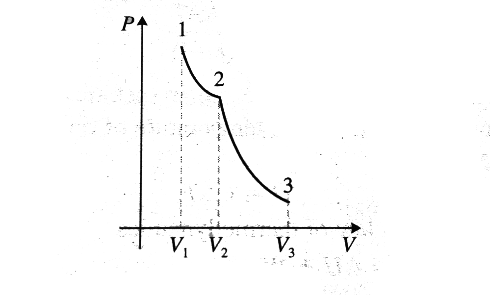 medium resolution of  temperature of the gas find the total work done during the isothermal and adiabatic processes given 1 4 also draw the p v diagram for the process