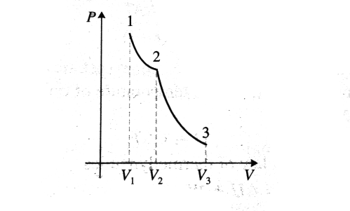 small resolution of  temperature of the gas find the total work done during the isothermal and adiabatic processes given 1 4 also draw the p v diagram for the process