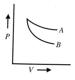 the curves a and b in figure show p v graphs for an isothermal and an adiabatic process of an ideal gas the isothermal process is represented by the curve  [ 1976 x 1192 Pixel ]