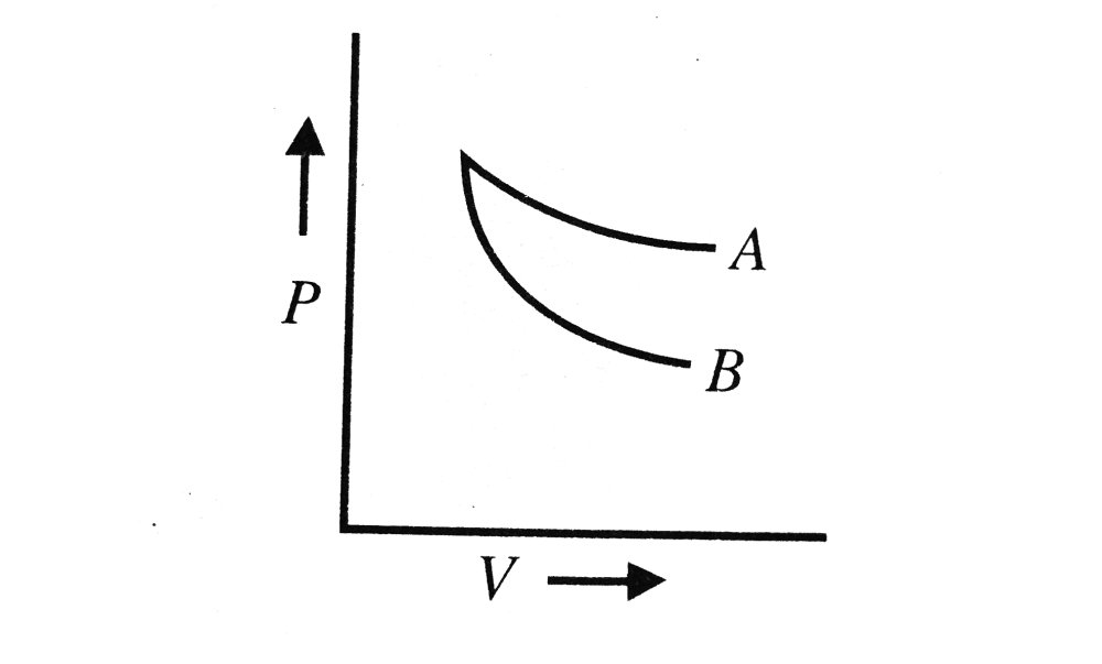 medium resolution of the curves a and b in figure show p v graphs for an isothermal and an adiabatic process of an ideal gas the isothermal process is represented by the curve