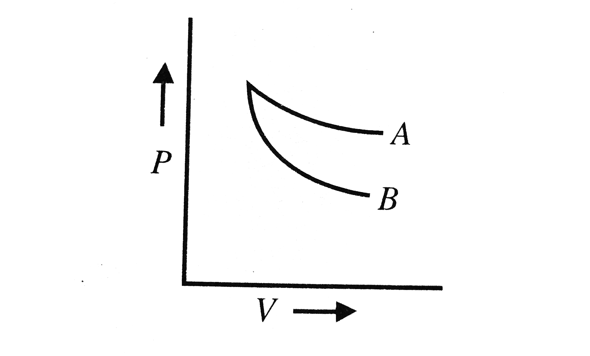 hight resolution of the curves a and b in figure show p v graphs for an isothermal and an adiabatic process of an ideal gas the isothermal process is represented by the curve