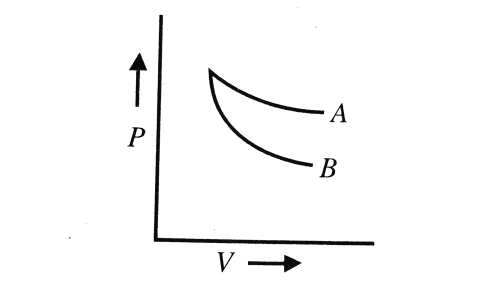 small resolution of the curves a and b in figure show p v graphs for an isothermal and an adiabatic process of an ideal gas the isothermal process is represented by the curve