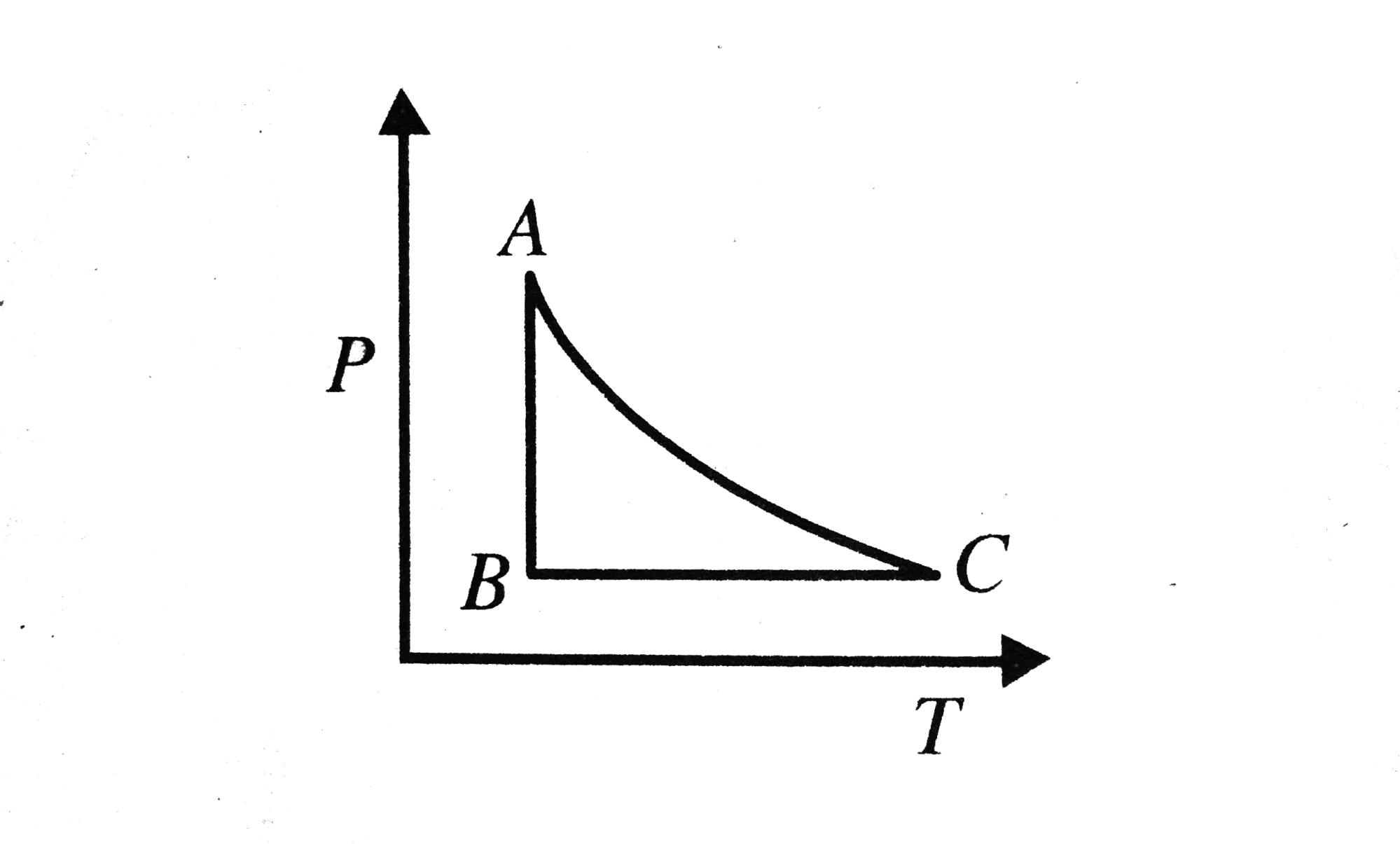 hight resolution of the p t diagram for an ideal gas is shown in figure where ac is an adiabatic process find the corresponding p v diagram