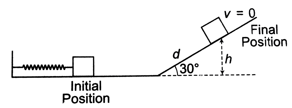 medium resolution of in the initial position system has only spring potential energy 12kx2 and in the final position it has only gravitation potential energy