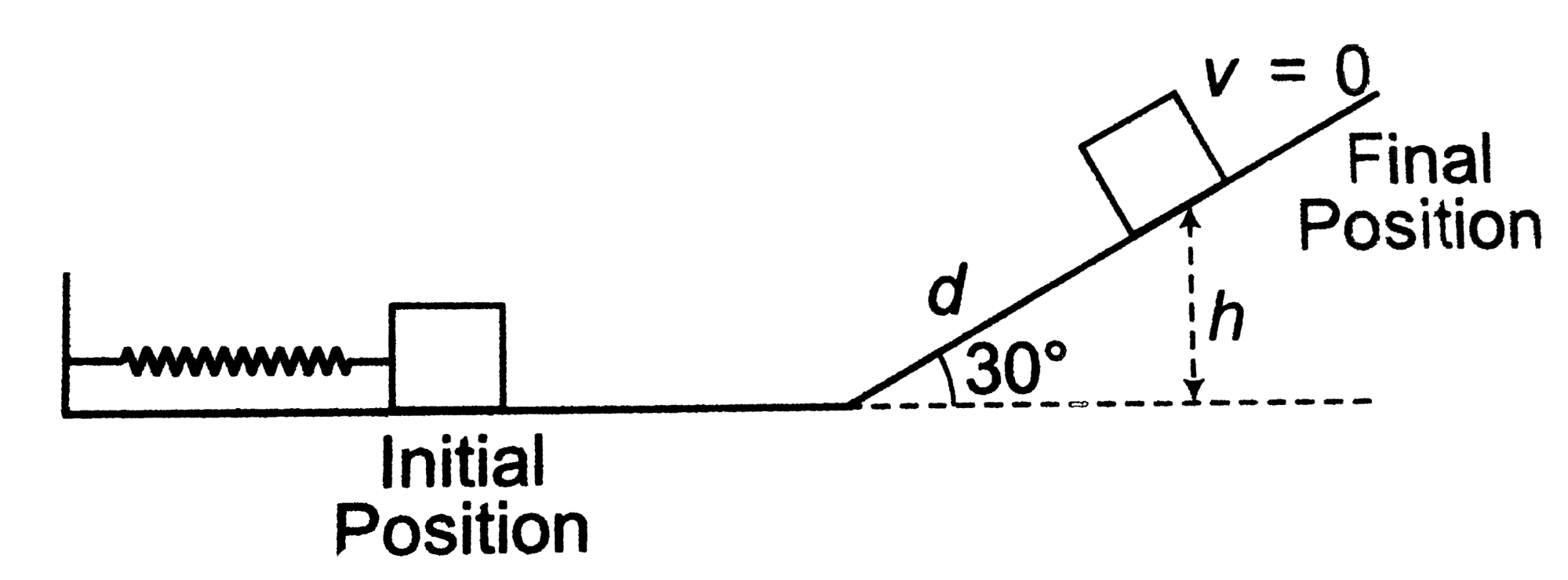hight resolution of in the initial position system has only spring potential energy 12kx2 and in the final position it has only gravitation potential energy