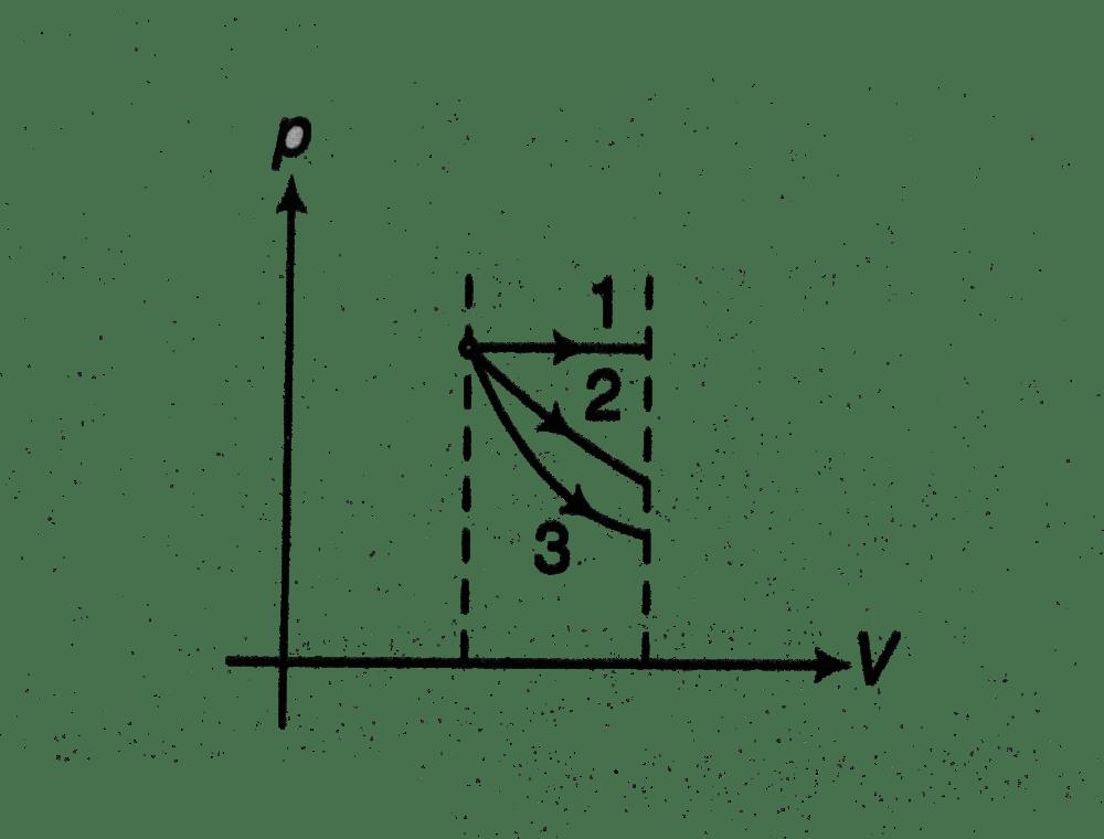 medium resolution of 3 adiabatic minimum area is under graph 3