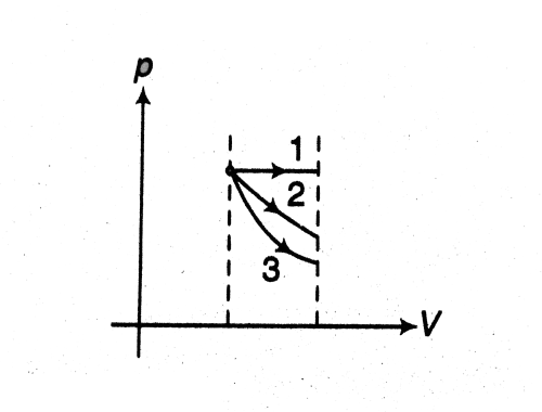 small resolution of 3 adiabatic minimum area is under graph 3