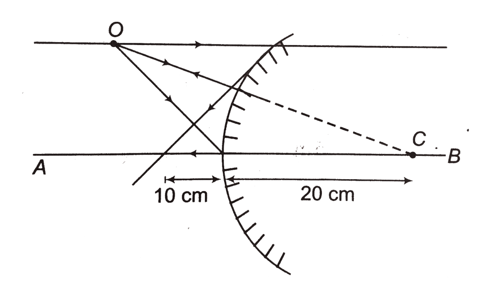 medium resolution of a convex mirror of radius of curvature 20 cm is shown in figure an object o is placed in front of this mirror its ray diagram is shown