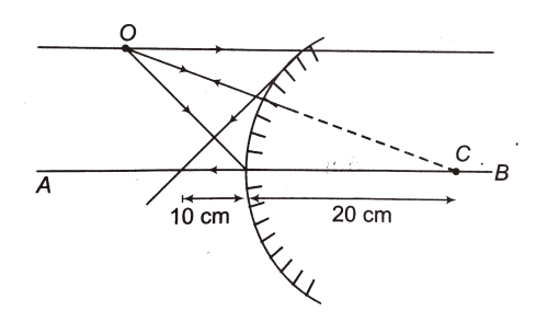 small resolution of a convex mirror of radius of curvature 20 cm is shown in figure an object o is placed in front of this mirror its ray diagram is shown