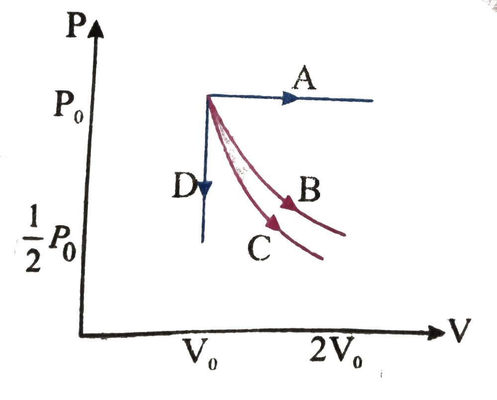 medium resolution of the pv diagram shows four different possible paths of a reversible processes performed on a monoatomic ideal gas path a is isobaric path b is isothermal