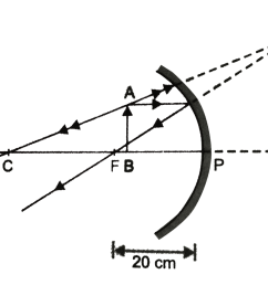in the ray diagram a b is virtual erect and magnified image of object ab held in front of the concave mirror at a distance less than pf 20cm  [ 1521 x 1070 Pixel ]