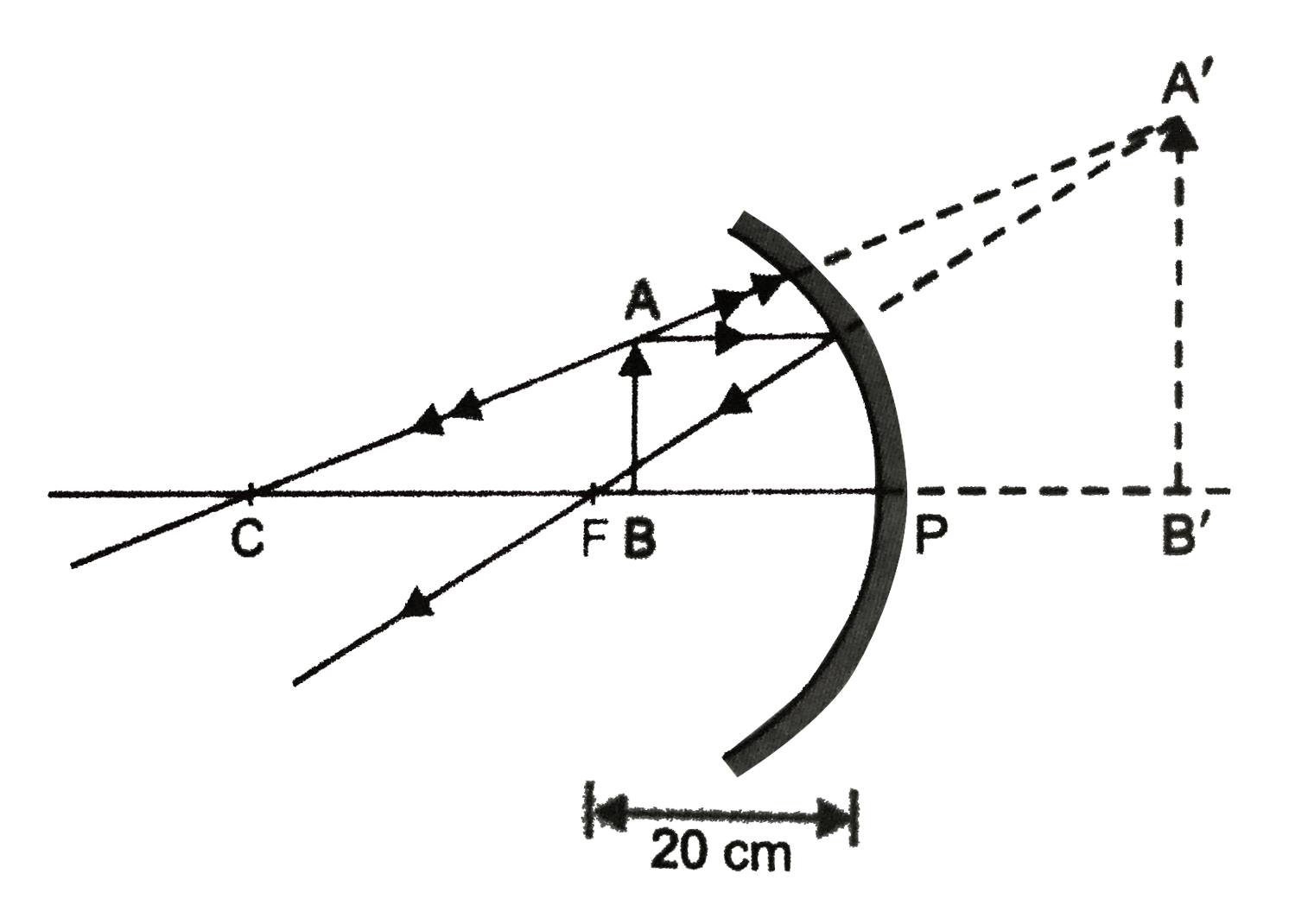 hight resolution of in the ray diagram a b is virtual erect and magnified image of object ab held in front of the concave mirror at a distance less than pf 20cm