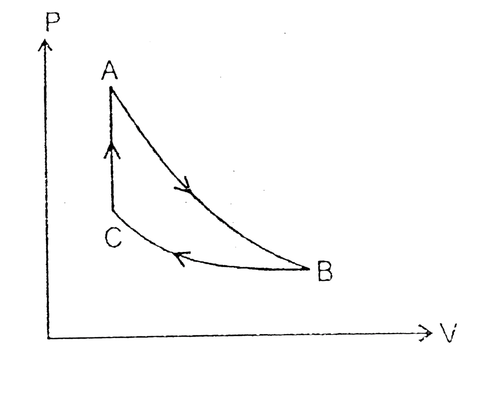 medium resolution of an ideal gas undergoes a cyclic process in which one process is isochoric one process is isothermal and one process is adiabatic