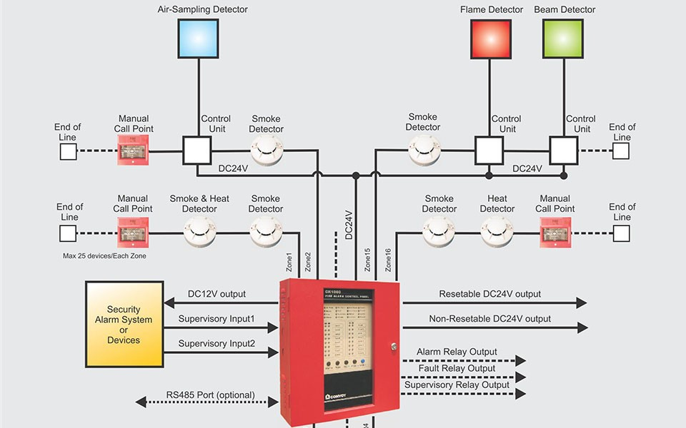 conventional fire alarm panel wiring diagram hertzsprung russell activity 16 zones control system thumbnail 1