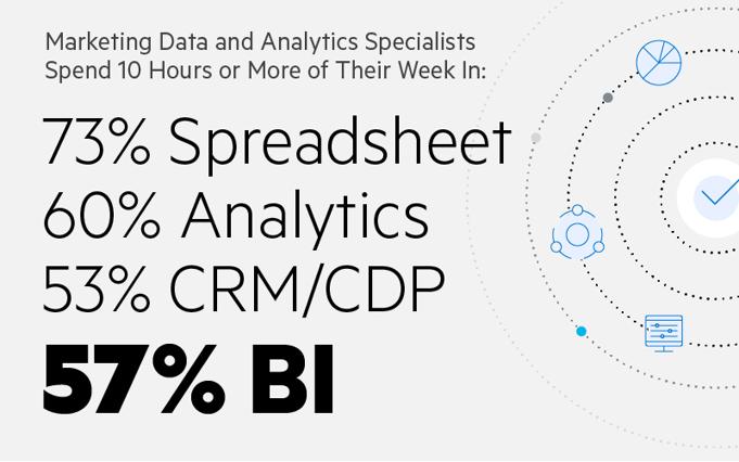 Les spécialistes en données et analyses marketing passent dix heures ou plus de leur semaine dans: 73% feuille de calcul, 60% analytique, 53% CRM / CDP, 57% BI