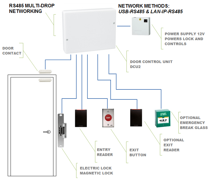 Card Reader Wiring Diagram Moreover Door Access Control Wiring Diagram
