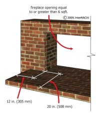 Hearths and Hearth Extensions - InterNACHI