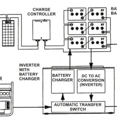Off Grid Solar Pv Wiring Diagram Siemens Magnetic Starter Diagrams Schematic Inspecting Photovoltaic Systems Internachi Overview Of An