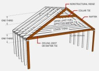 Roofing Joist & Typical Arrangement Of A Rafter And Purlin ...