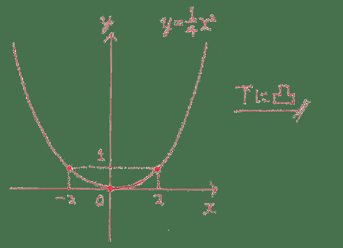 【高校數學Ⅰ】「y=ax^2のグラフ(下に凸、上に凸)」(例題編)   映像授業のTry IT (トライイット)