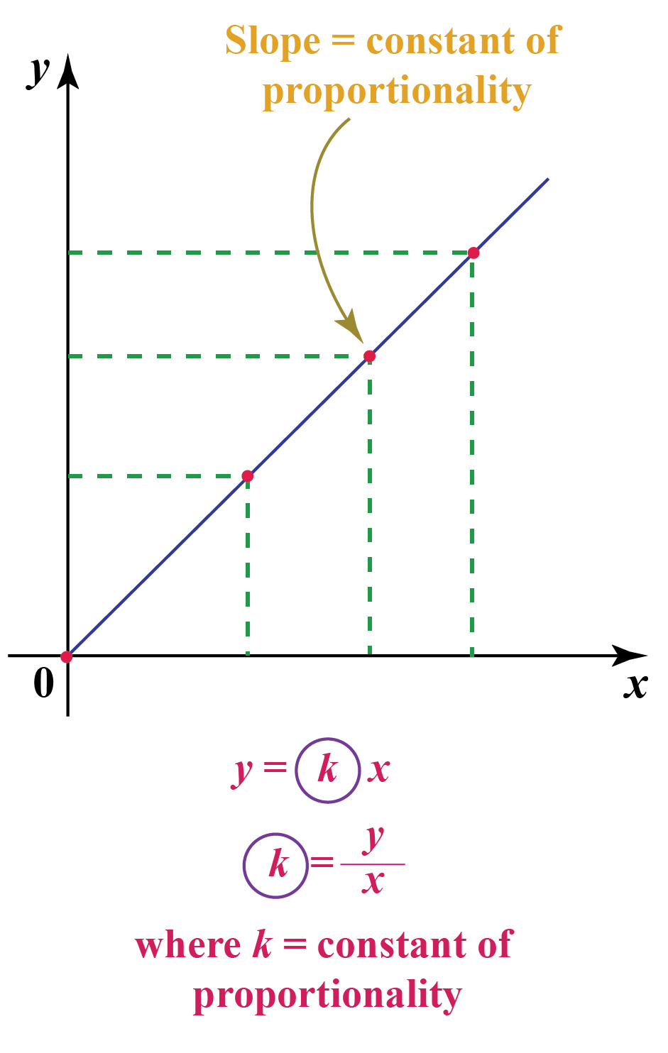 hight resolution of Constant Of Proportionality With Example - Cuemath