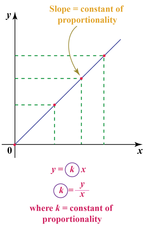 small resolution of Constant Of Proportionality With Example - Cuemath