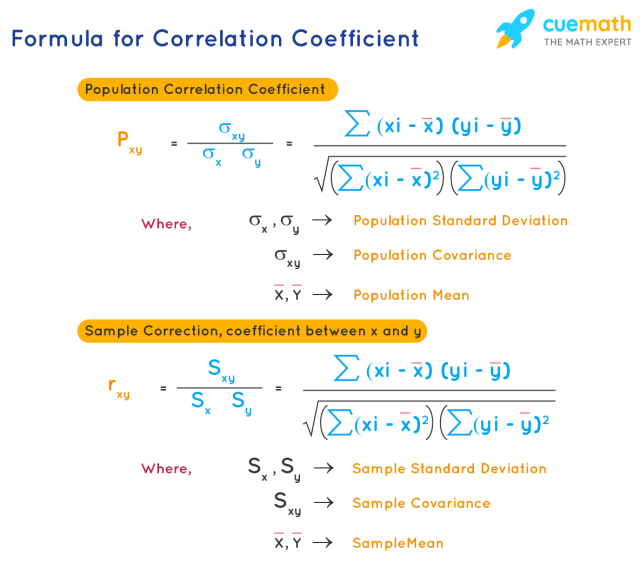 Correlation Coefficient Formula - What is the Correlation