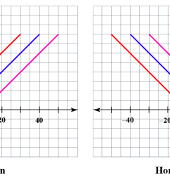 Horizontal translation  Concept [ 637 x 1669 Pixel ]