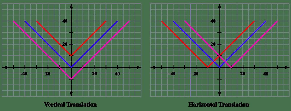medium resolution of Horizontal translation  Concept