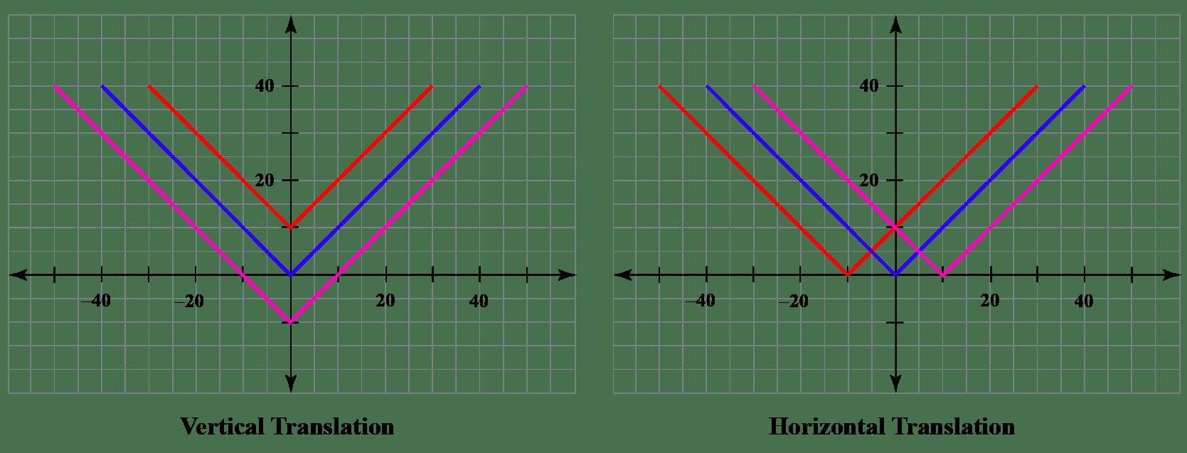 hight resolution of Horizontal translation  Concept