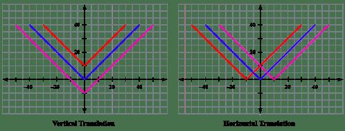 small resolution of Horizontal translation  Concept